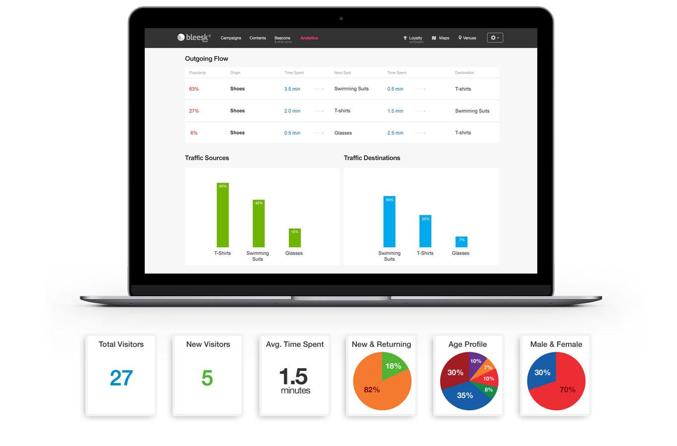 Indoor Analytics Screenshot